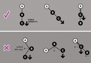 The ABC of Basic Belays. A- Anchor, B-Belayer and C-Climber. Ideally all three are in a row.