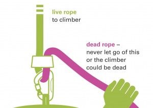 The Live and Dead ropes in climbing belaying. If you let go of the dead rope the climber can die!!!