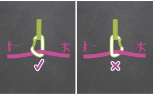 Remember SPINE IN LINE. On traverses try to ensure that the rope comes out over the back bar or spine of the karabiner